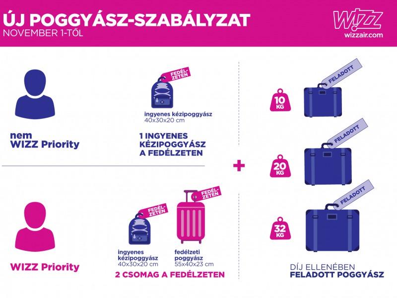b1579d2af348 1 hét múlva itt a Wizz új poggyász-szabályzata
